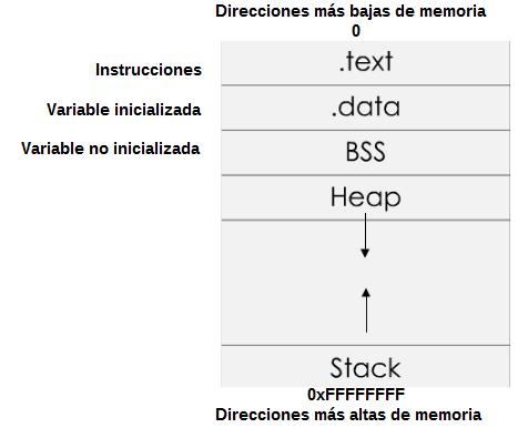 Proceso Memoria
